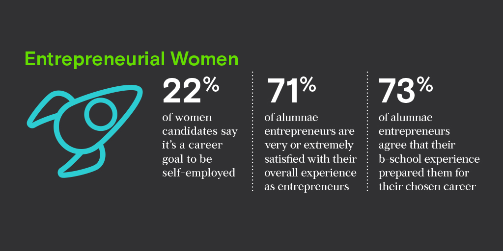 2019_GMAC_Research_WomenResearch_SocialMedia_Twitter_1024x512_Entrepreneurial
